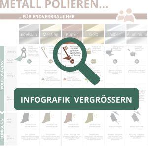 Metall Polieren